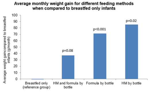 Responsive feeding clinical paper summary